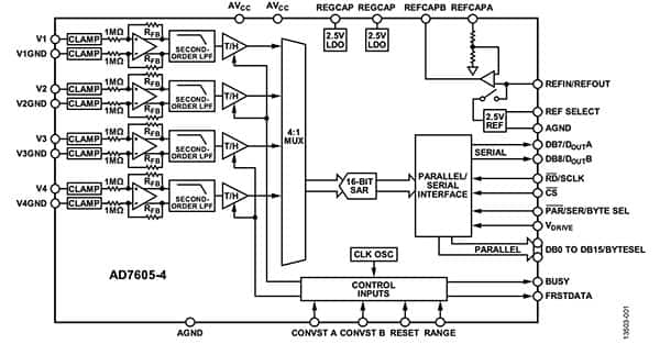 Diagram of Analog Devices 16-bit AD7605-4BSTZ (click to enlarge)