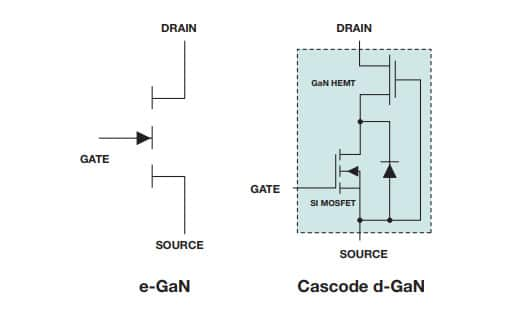 Image of Power GaN Products and Resources Available at Digi-Key Electronics
