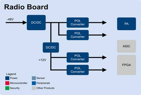 Radio board diagram